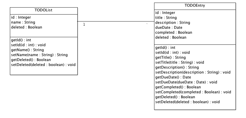 Geeking Spree: Designing a domain model for a TODO list ...